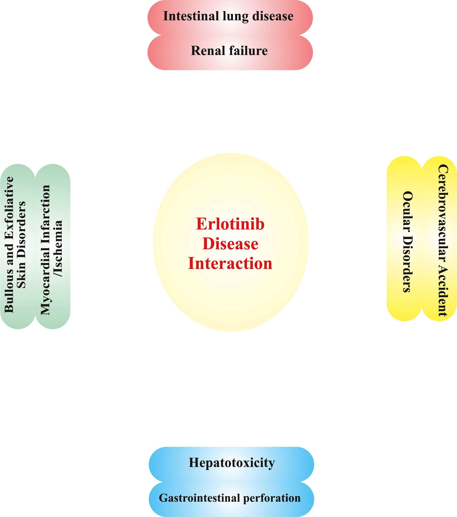 Erlotinib disease interaction