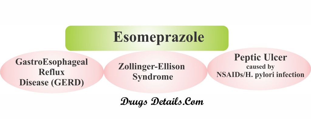Clinical uses of Esomeprazol.