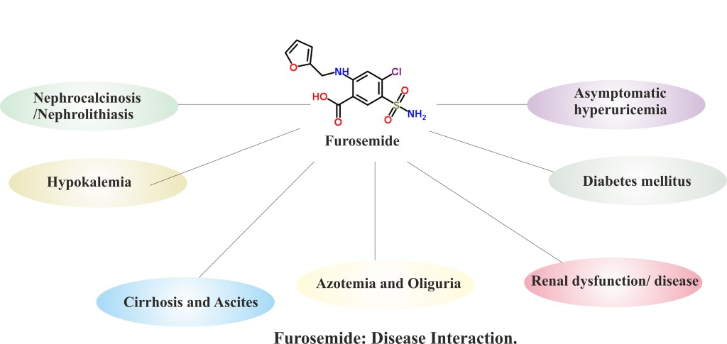 Furosemide : Disease interaction.