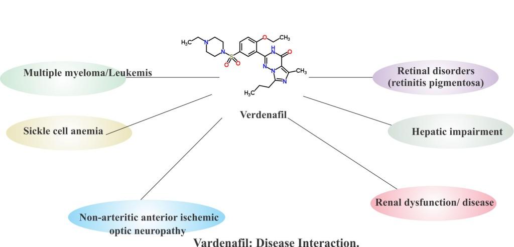 Vardenafil disease interaction.