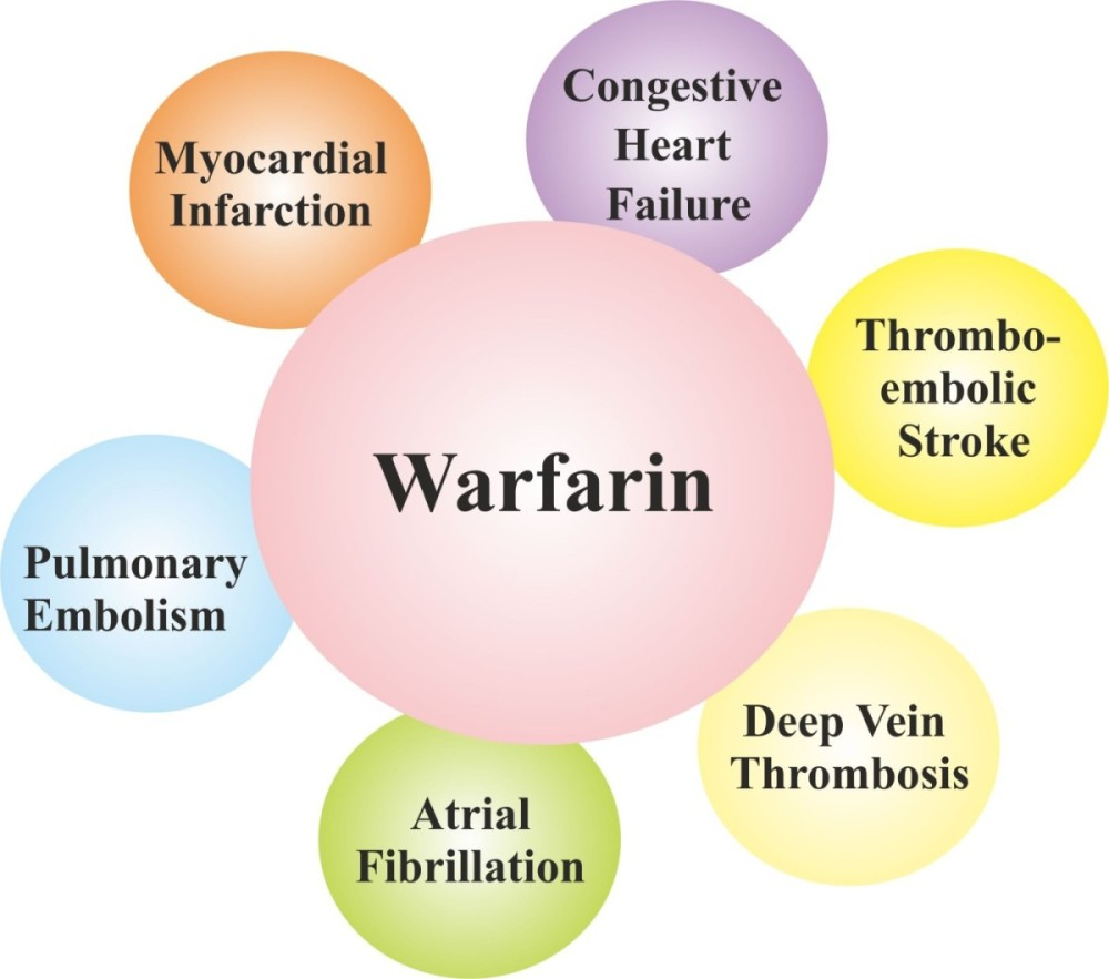 Clinical use of Warfarin.