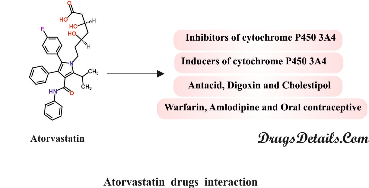 Lipitor and drug trials