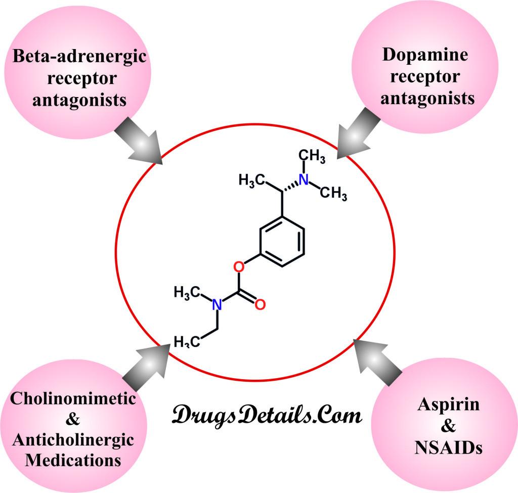 Rivastigmine : Drug Interaction.