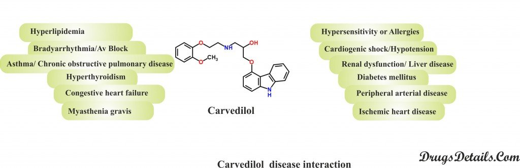Carvedilol : Disease Interaction.