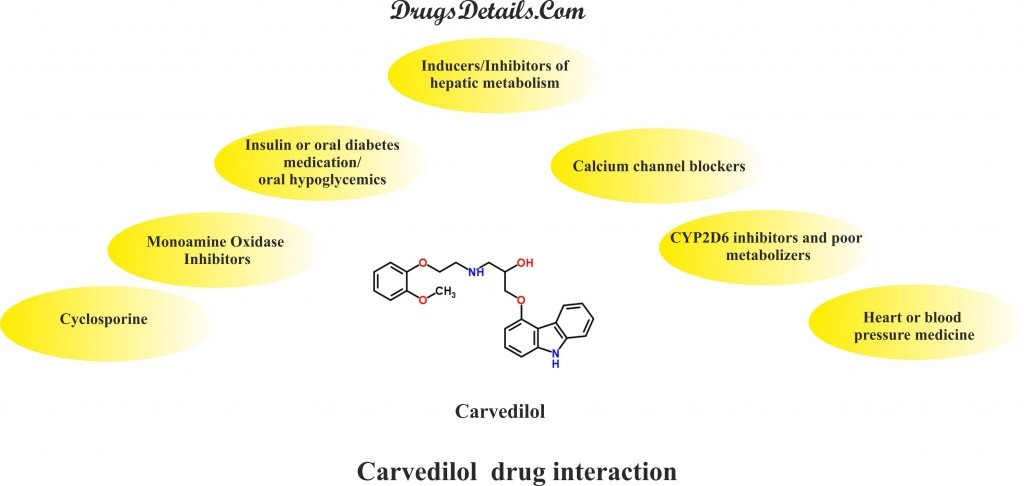 Carvedilol : Drug interaction.