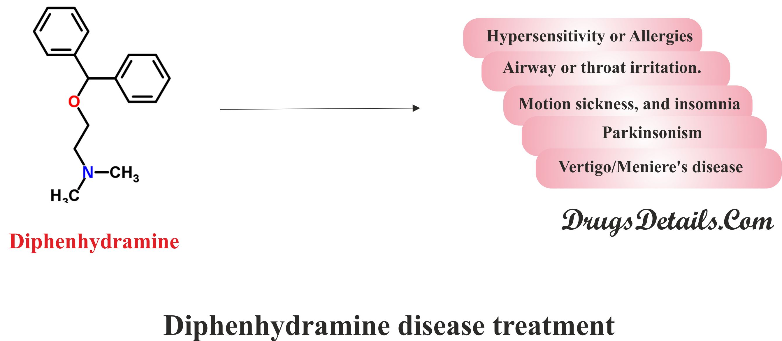 Diphenhydramine :Disease interaction.