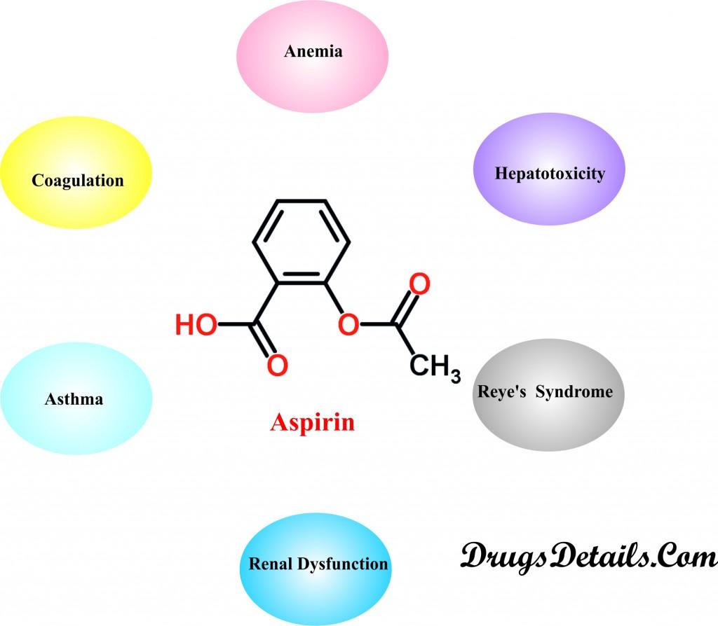 Aspirin diseases interaction