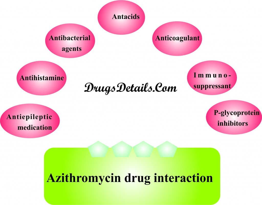 Azithromycine: Drug interaction.