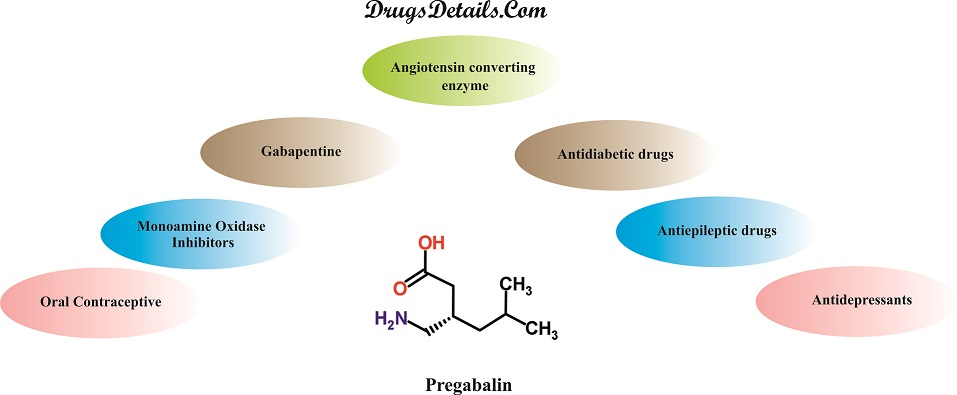 Pregabalin drug interaction