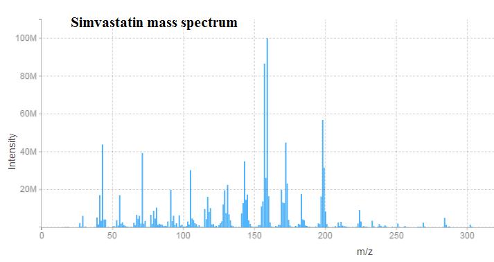simvastatin mass spoectrum