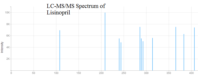Lisinopril  spectrum