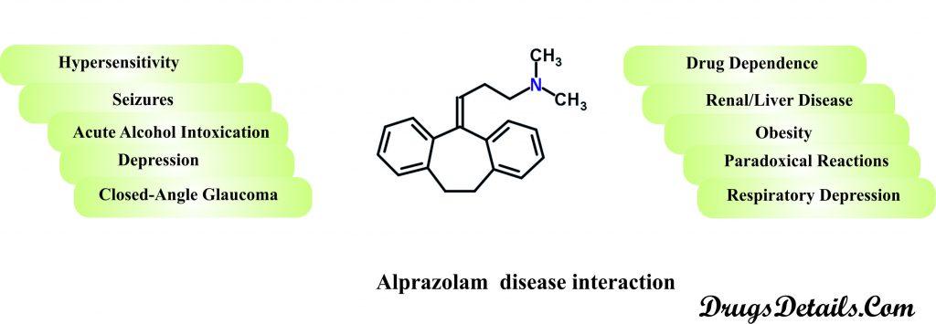 Alprazolam disease interaction