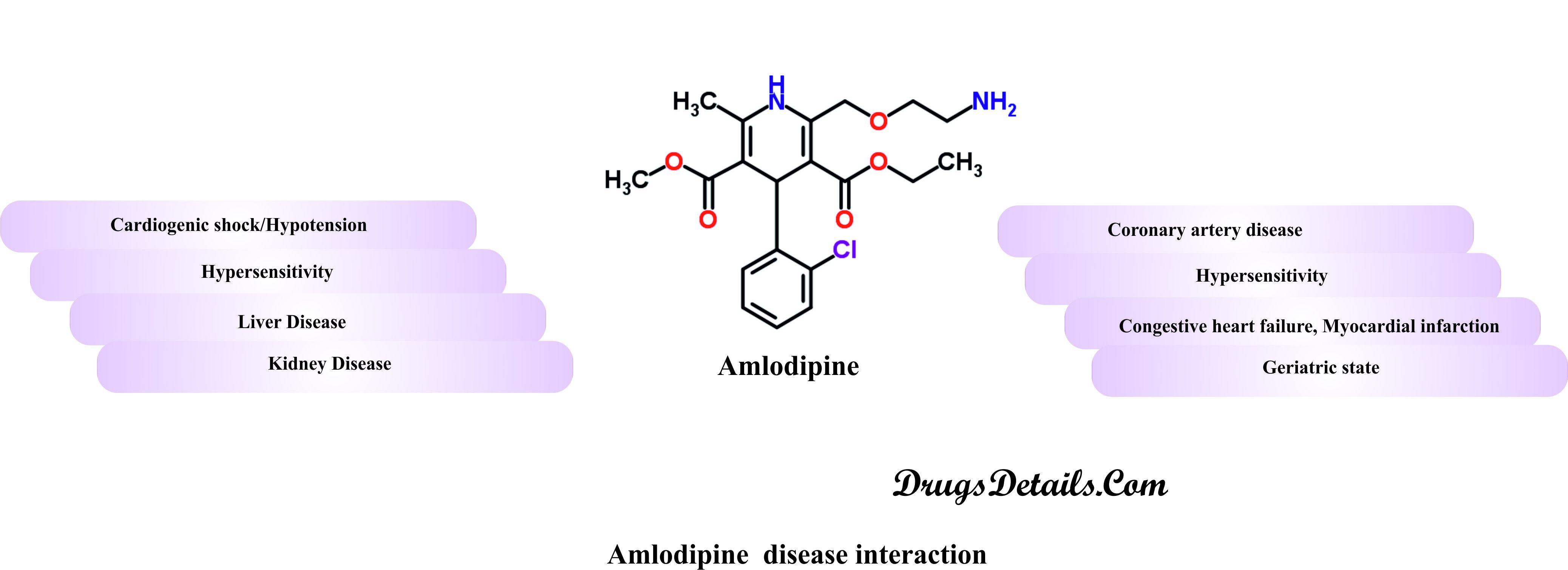 Amlodipine Medication Interactions