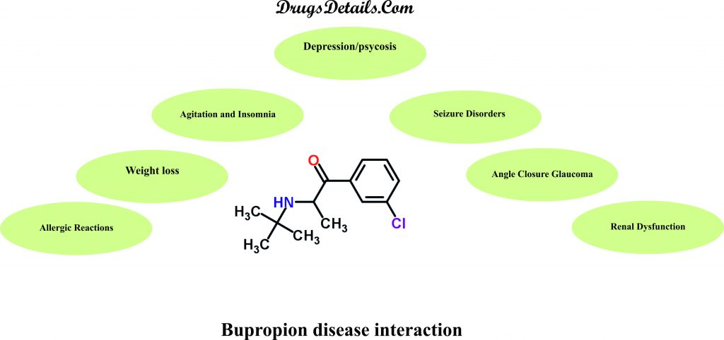 Bupropion disease interaction