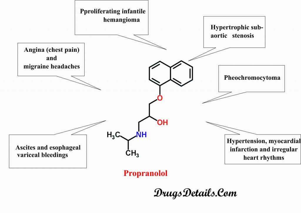 Propranol uses
