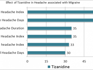 Tizanidine Overdose,High, Abuse, Reviews