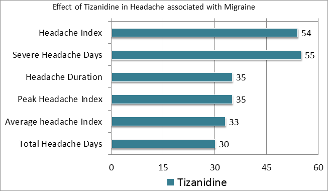 is tizanidine used for headaches