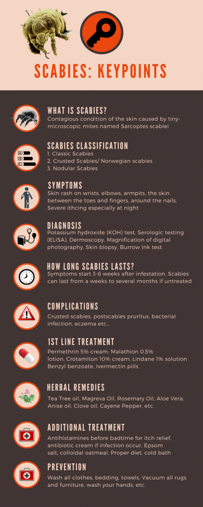 Scabies: Classification, Symptoms, Diagnosis, How long does scabies last?, complicationss, Treatment , prevention