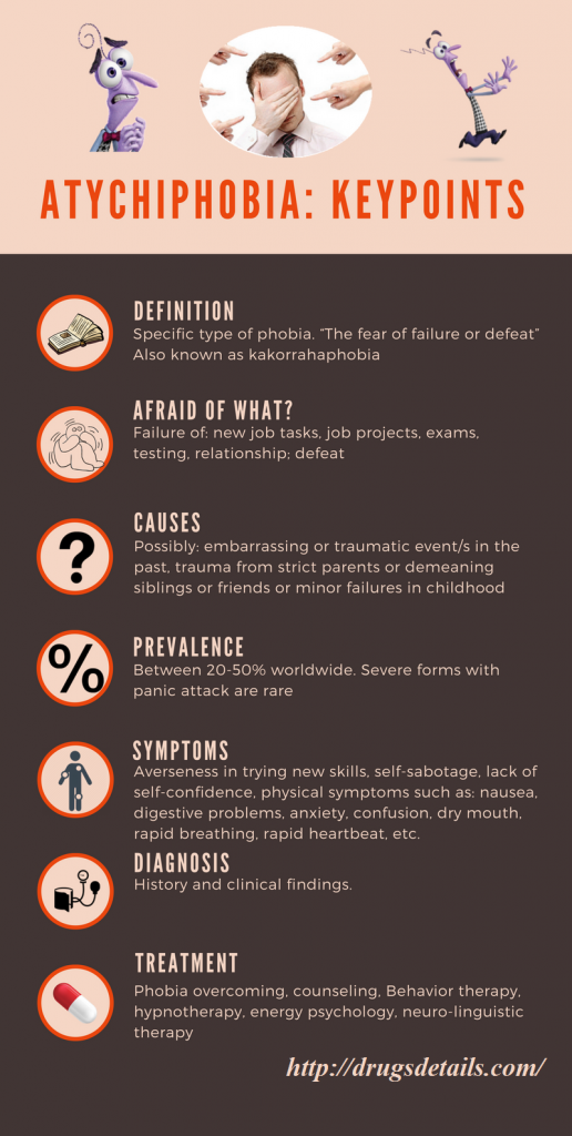 Atychiphobia - definition, pronunciation, causes, sign, symptoms, test, treatments