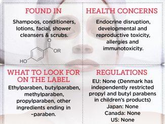 Parabens - Ingredients, Safe cosmetics, Danger, List